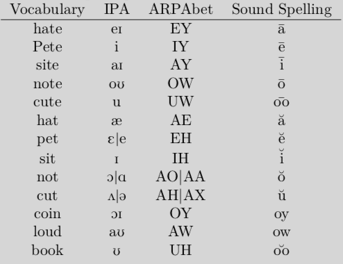 Examples of Sound Spelling